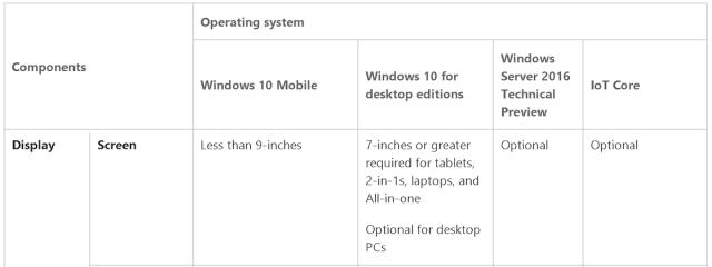 С приходом Windows 10 Anniversary Update возрастут системные требования к OEM-устройствам