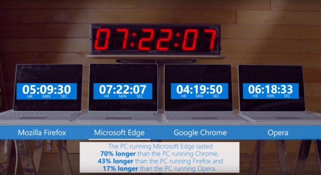 Тестирование браузеров командой Microsoft: Chrome показал худшие результаты