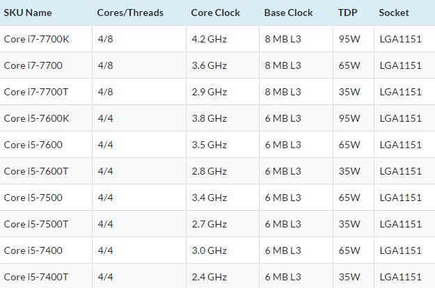 Информация о настольных процессорах Intel Kaby Lake (Core i7-7700K)