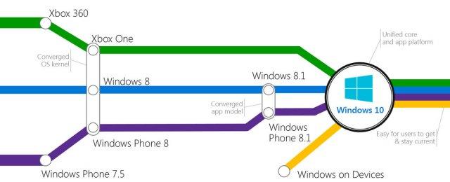 Интервью главы платформы Xbox об универсальных приложениях, Windows 10, Scorpio и других темах