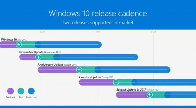 Microsoft подтвердила выпуск второго крупного обновления Windows 10 в этом году