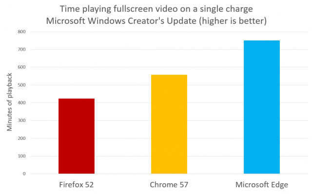 Браузер Microsoft Edge в Windows 10 Creators Update стал ещё энергоэффективнее