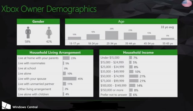 Консоль Xbox One X слишком дорогая?