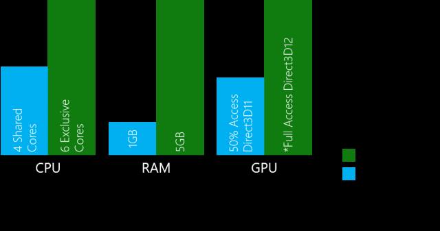 Microsoft старается привлечь разработчиков компьютерных игр ростом ресурсов Xbox One