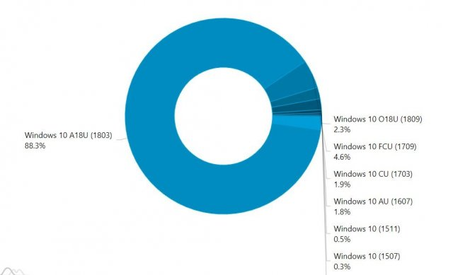 2,3% пользователей используют Windows 10 1809