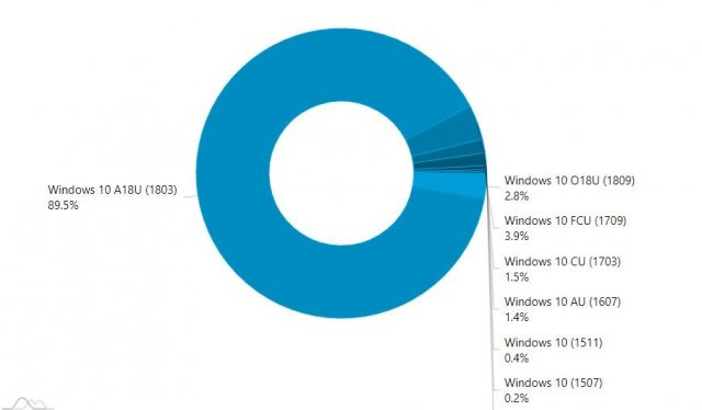 Windows 10 October 2018 Update установлено на 2.8% компьютеров