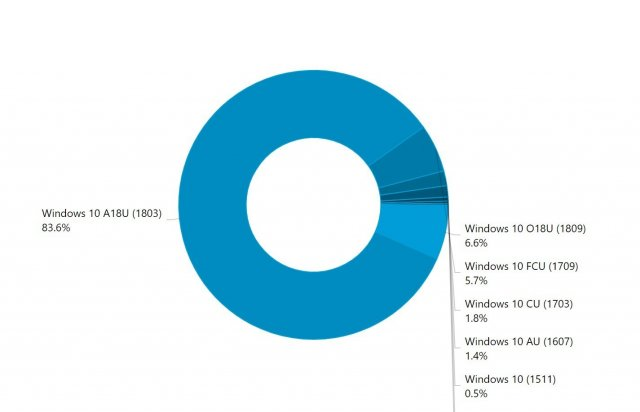 Windows 10 October 2018 Update установлено на 6,6% компьютеров