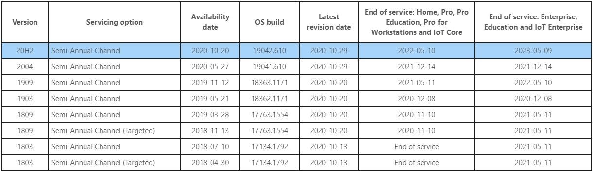 Принудительное обновление Windows 10