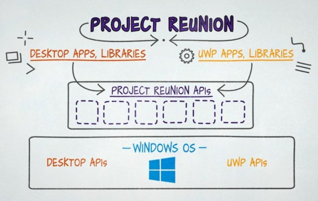 Microsoft выпустила Project Reunion Preview 0.5
